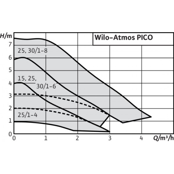 Насос Wilo Atmos Pico 15/1-6