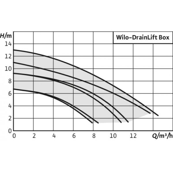 Насос Wilo Drainlift BOX 32/11