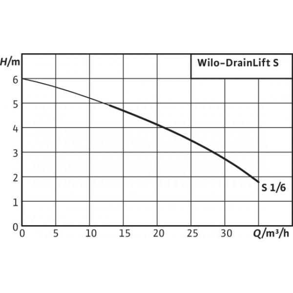 Насос Wilo Drainlift S1/6T-RV