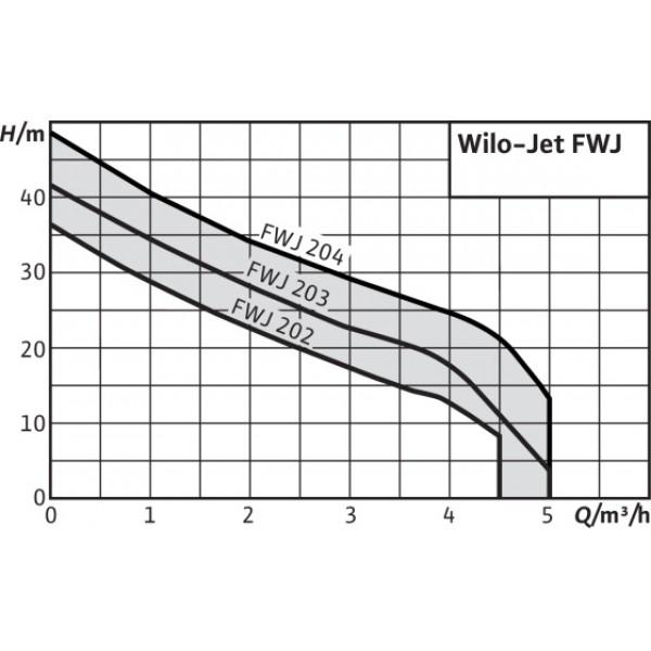 Насос Wilo Jet FWJ 202 EM/2