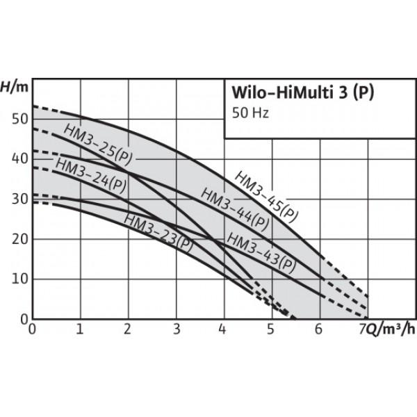 Насос Wilo HiMulti 3-25 P/1/5/230