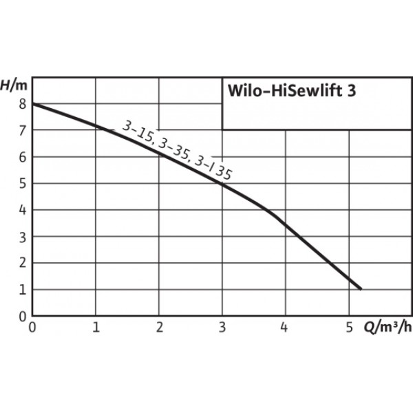 Насос Wilo HiSewlift 3-15