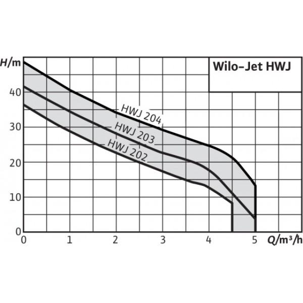 Насос Wilo Jet HWJ 204 EM-2(арт. устарел, новый 2451057)
