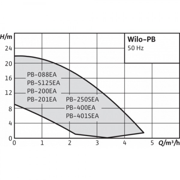 Насос Wilo PB-201EA