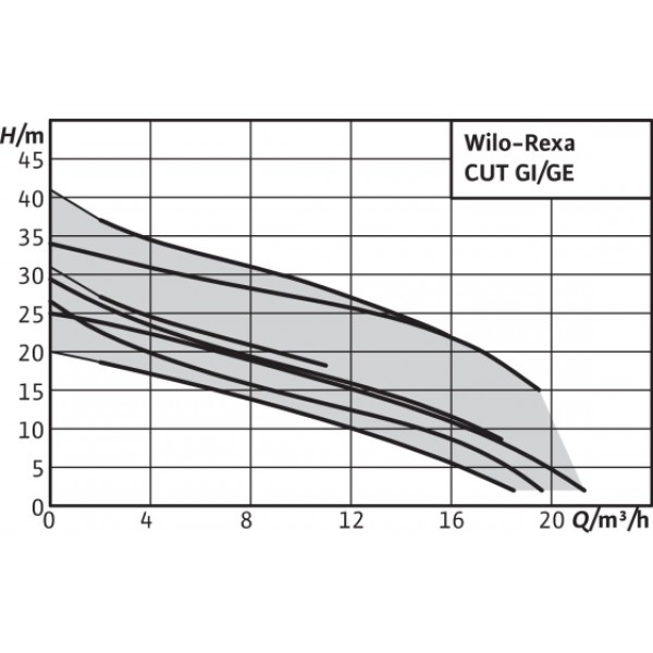 Насос Wilo Rexa Cut GI03.31/S-M15-2-523/P