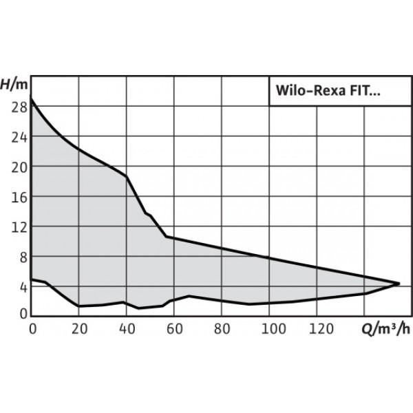 Насос Wilo Rexa Fit V05DA-122/EAD0-2-M0011-523-A