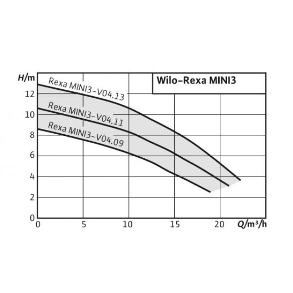 Насос Wilo Rexa Mini3-V04.09/M05-523/A-10M