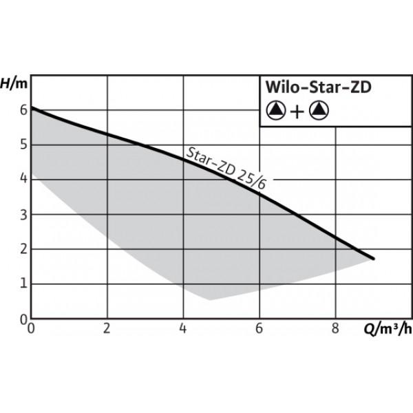 Насос Wilo Star-Z 25/2 DM