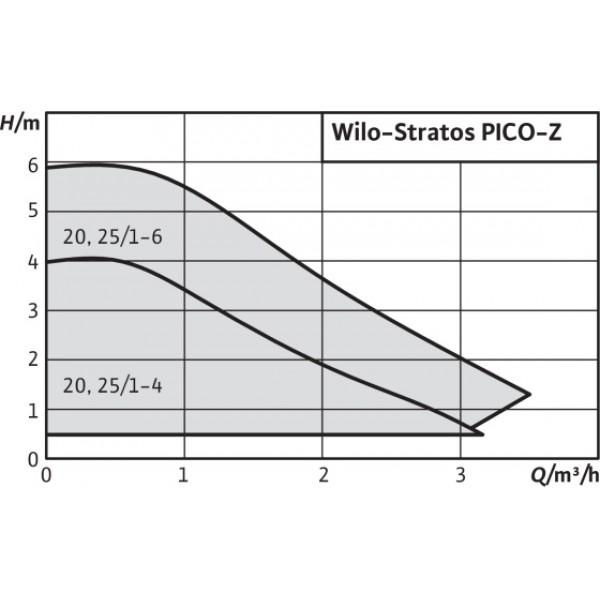 Насос Wilo Stratos Pico-25/1-6-N