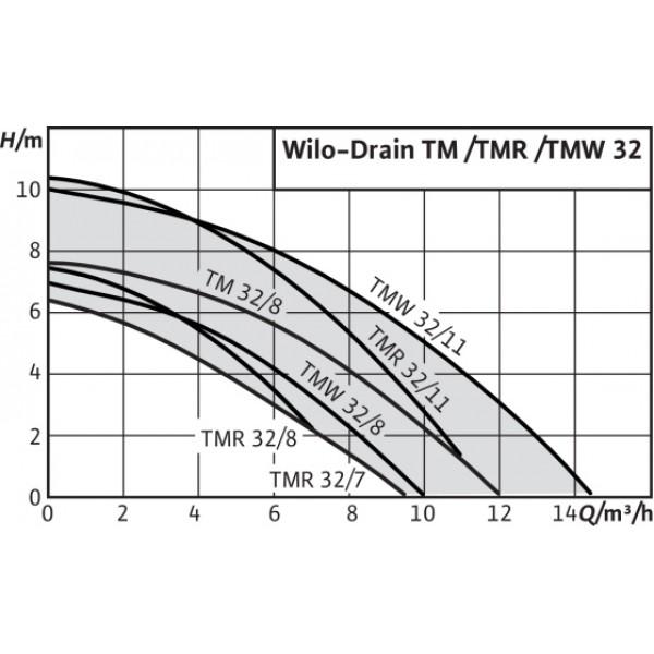 Насос Wilo Drain TMW 32/8-10m