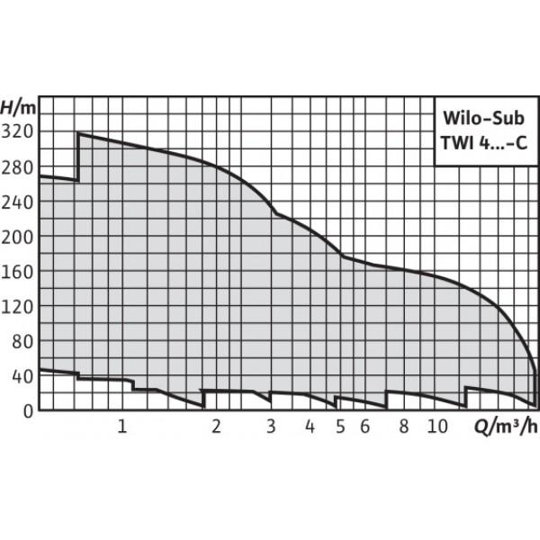 Насос Wilo Sub TWI 4.01-14-EM-CI