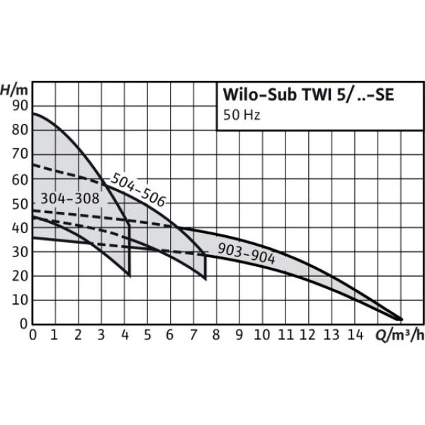 Насос Wilo Sub TWI 5-SE-504 EM-FS