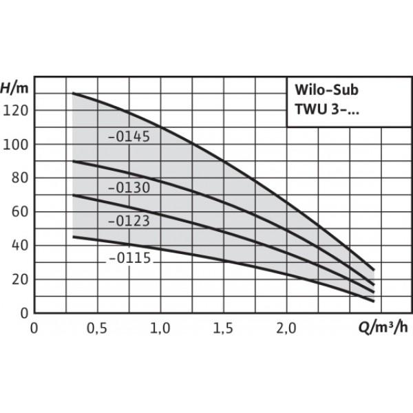 Насос Wilo TWU 3-0123 EM-PnP(1/FC)